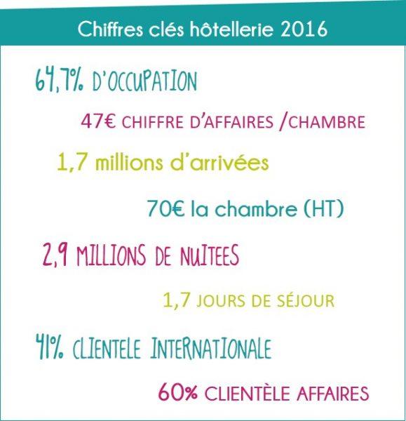 Chiffres clés hôtellerie 2016