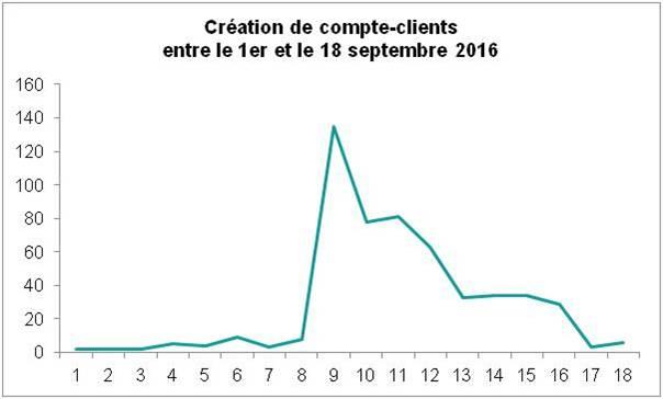 creation comptes clients jep 16