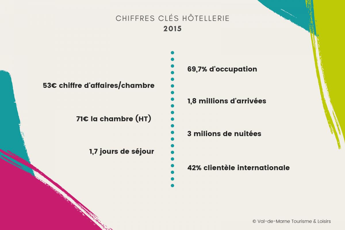 observatoire tourisme hotellerie chiffres clés 2015