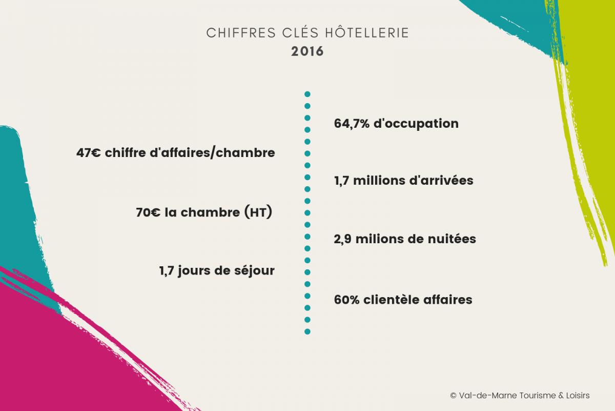 observatoire tourisme hotellerie chiffres clés 2016
